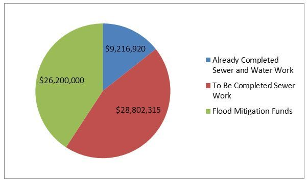 Pie Graph of Flood Mitigation Project