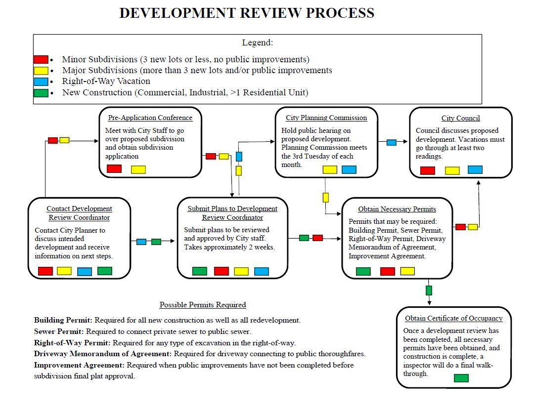 Development Review Flow Chart