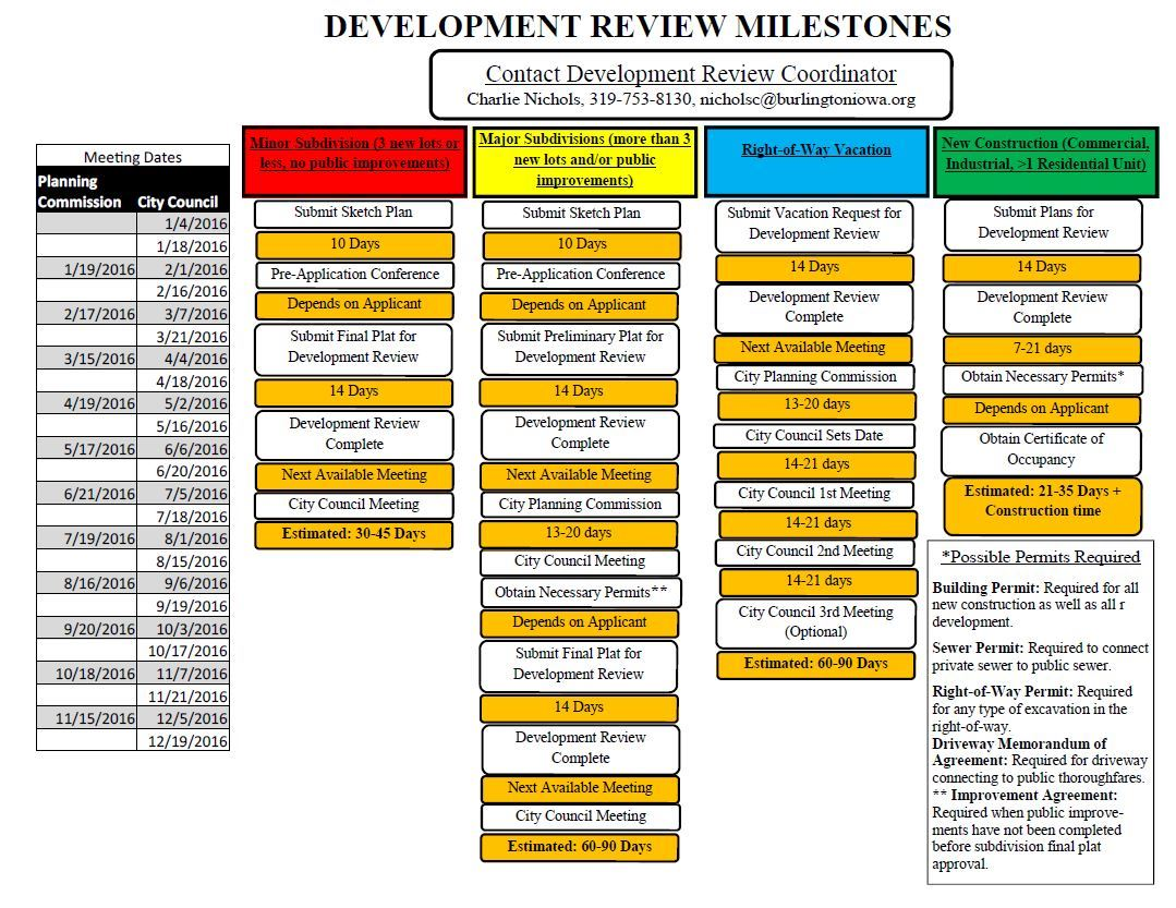 Development Review Milestones