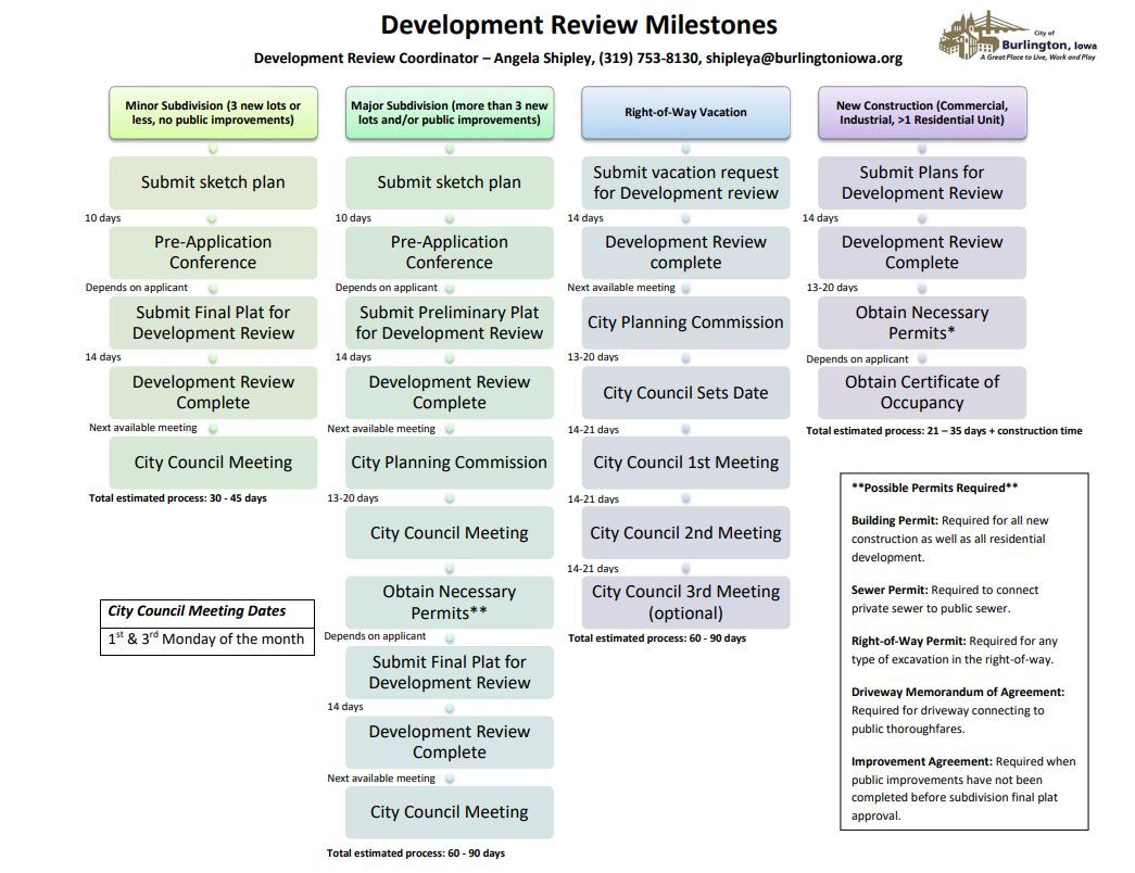 Dev Review Milestones